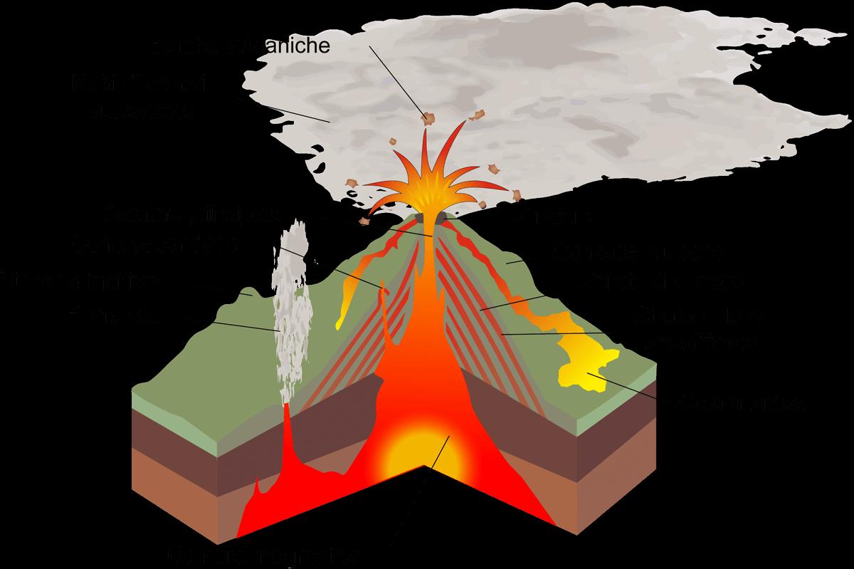 Schema strutturale di un vulcano